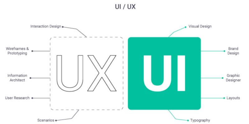 ux ui trong thiết kế app mobile